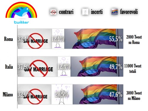 Sei favorevole ai matrimoni gay?