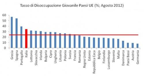 Agosto 2012 - tasso di disoccupazione giovanile - Unione Europea